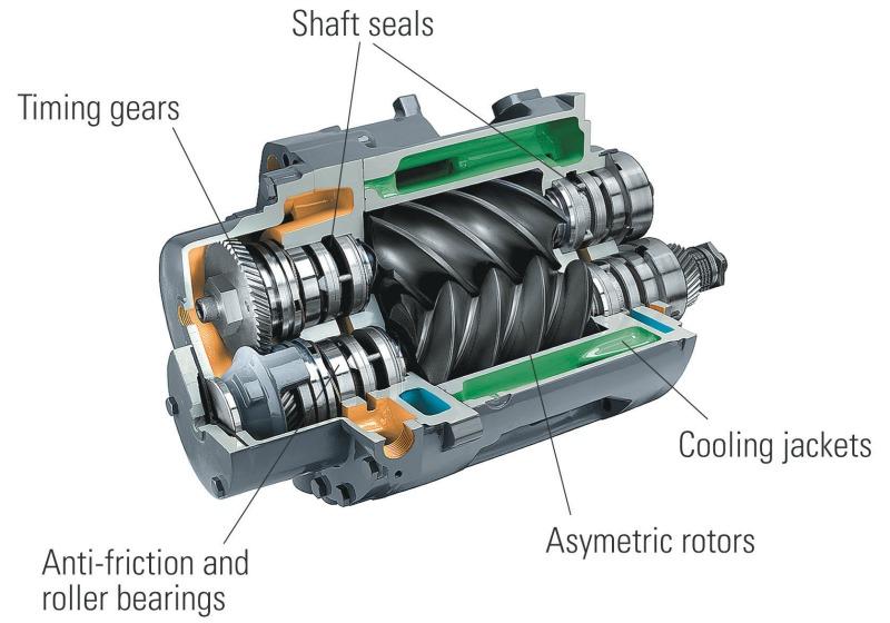 rotary-screw